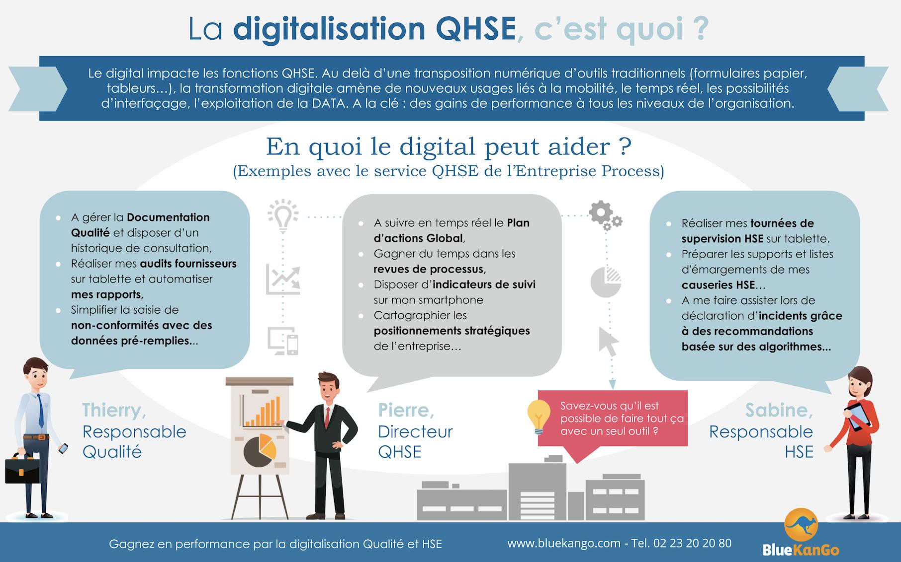 [Infographie] La digitalisation, c'est quoi en fait ? BlueKanGo