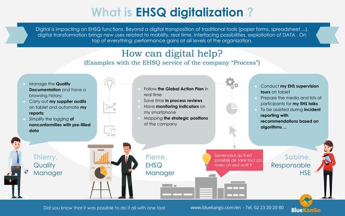 What is EHSQ digitalization_
